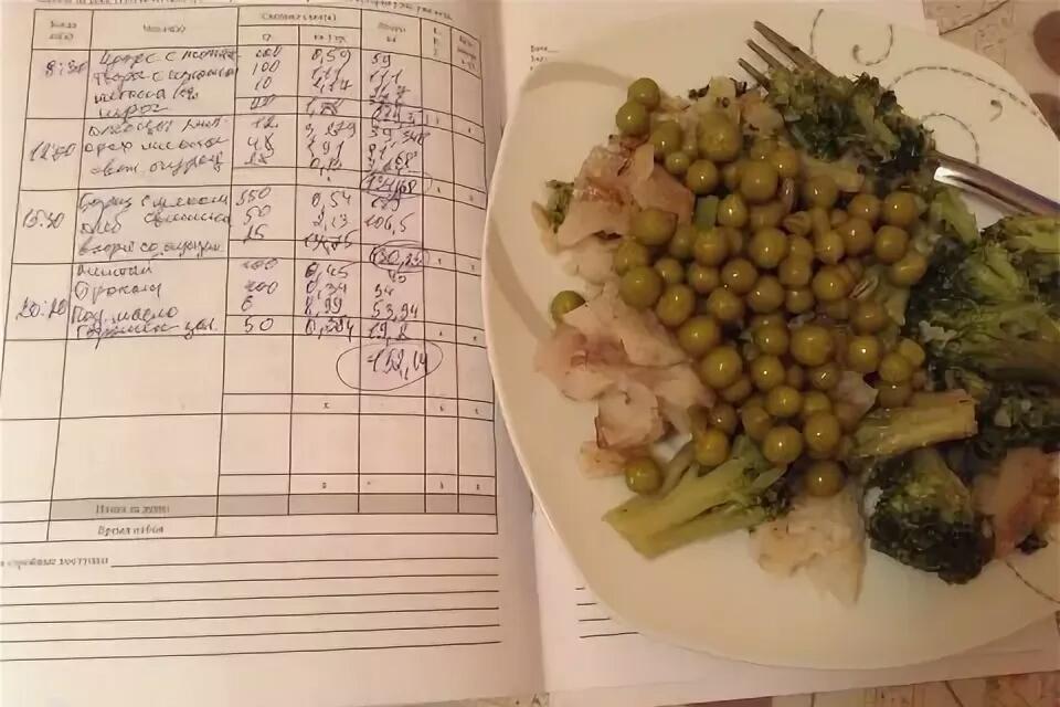 Борменталь Диета Дневник. Диета доктора Борменталя помогает снизить аппетит