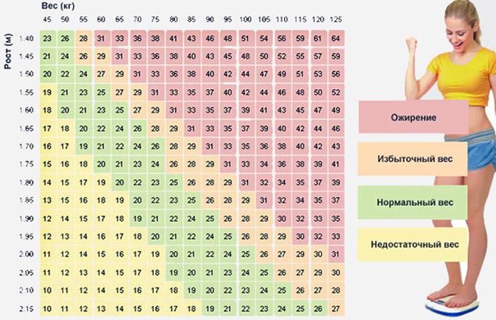 Соотношения роста и веса у женщин: какой должен быть индекс массы тела