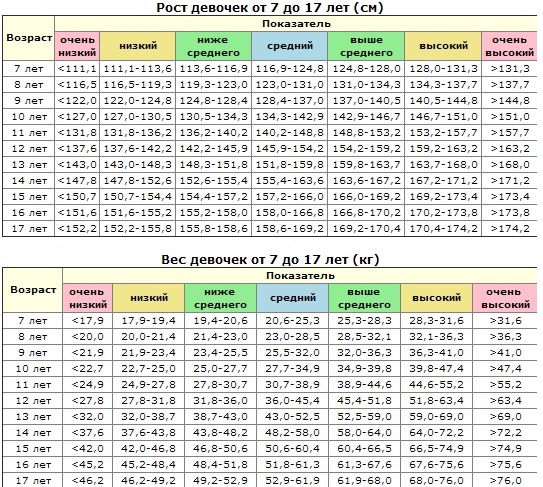 Соотношение роста и веса подростка