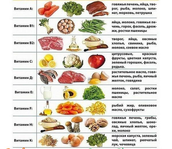 Все витамины. Органический витамин С. Витамины для долголетия видео.