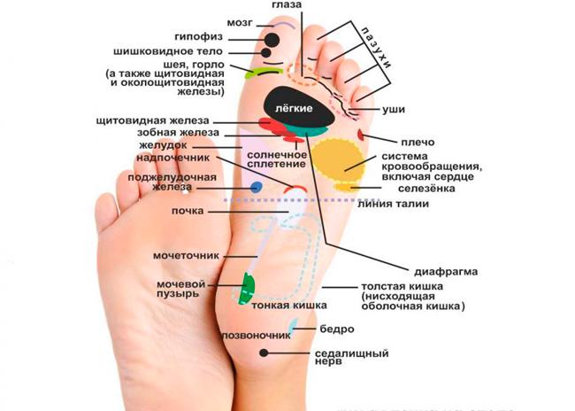 массаж ног как правильно делать (главный ключ)