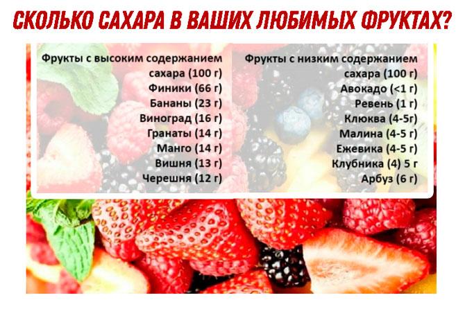 Таблица содержания сахара в разных фруктах