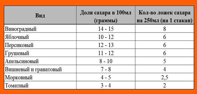 Таблица содержания сахара в разных видах сока