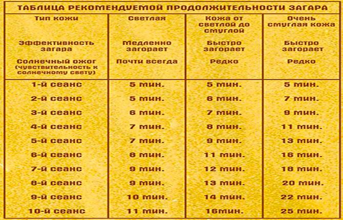Таблица рекомендуемой продолжительности загара