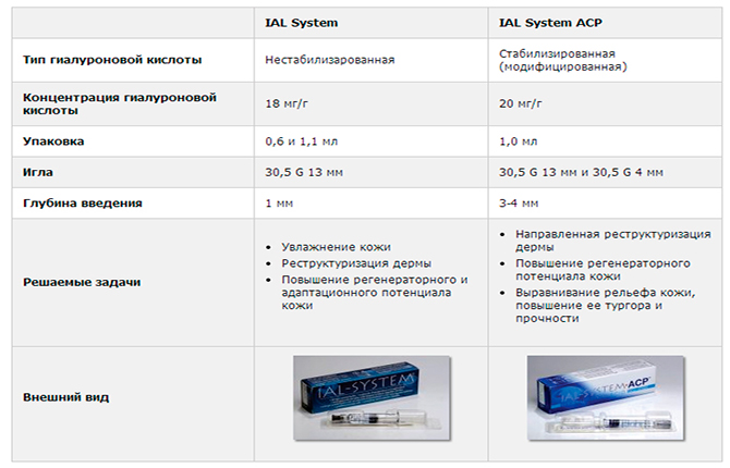 IAL-system и IAL-system ACP