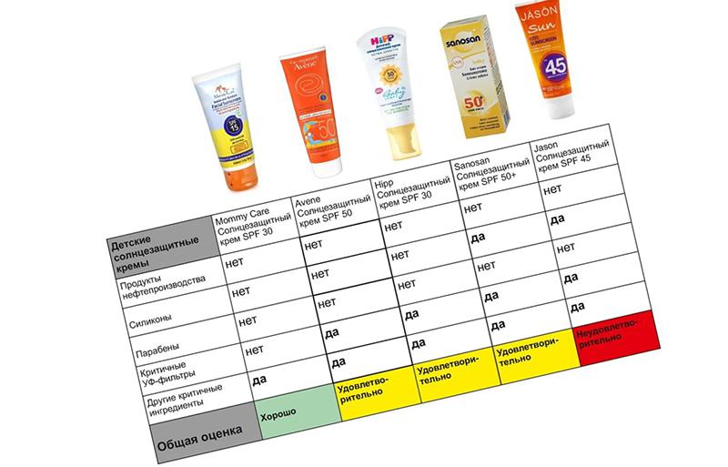 Популярные солнцезащитные крема