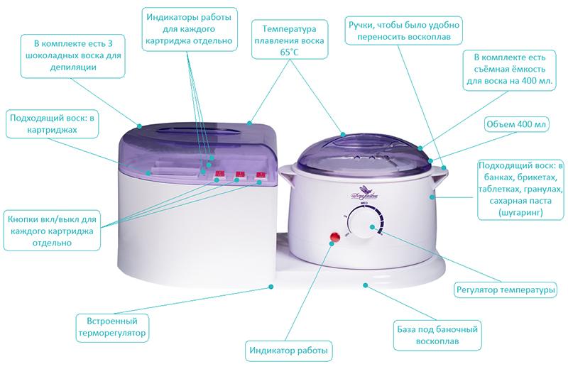 Комбинированный нагреватель пасты для шугаринга