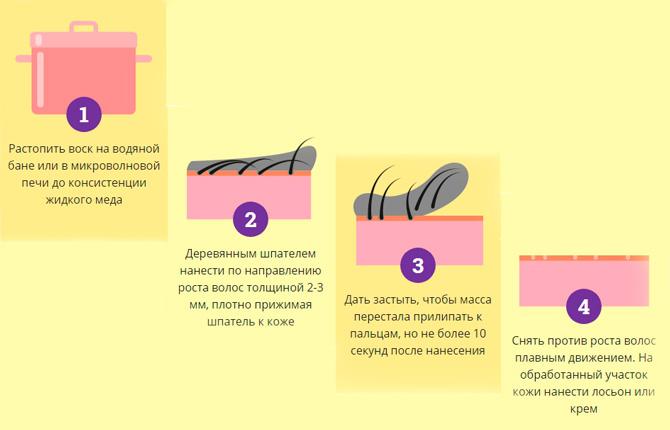 Как проходит удаление волос воском